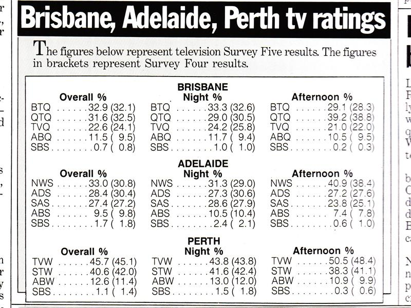 ratings_1986